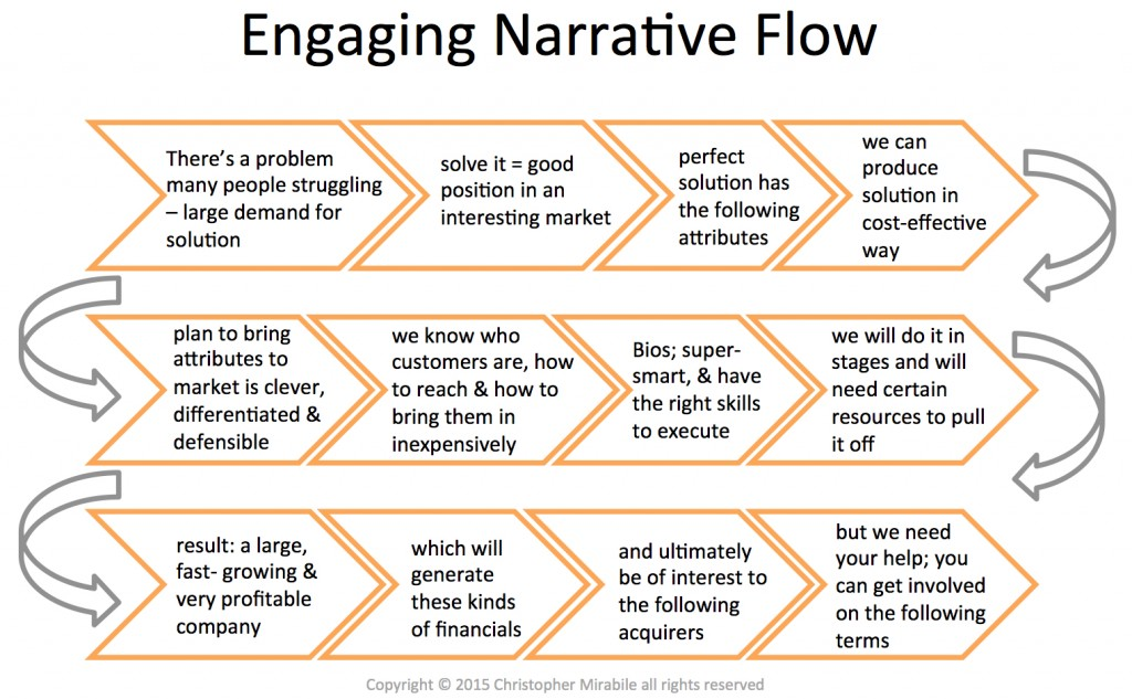 Engaging Narrative Flow